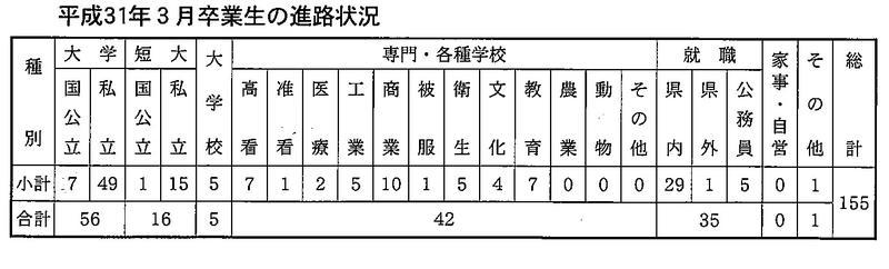 平成31年3月卒業生の進路状況