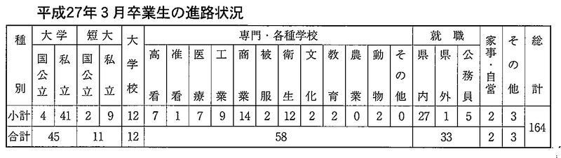 平成27年3月卒業生の進路状況