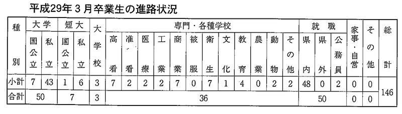 平成29年3月卒業生の進路状況