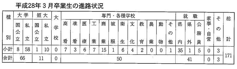 平成28年3月卒業生の進路状況